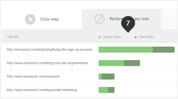 Link Performance Report Step 7 : Check the Unique and Total Clicks for each link