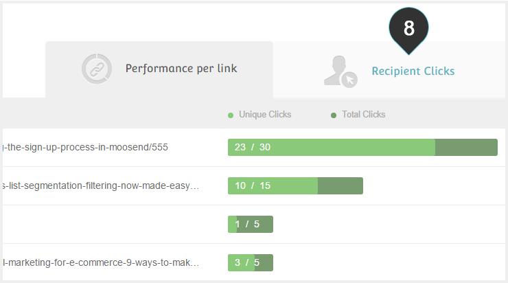 Link Performance Report Step 8 : Click on the Recipient Clicks tab