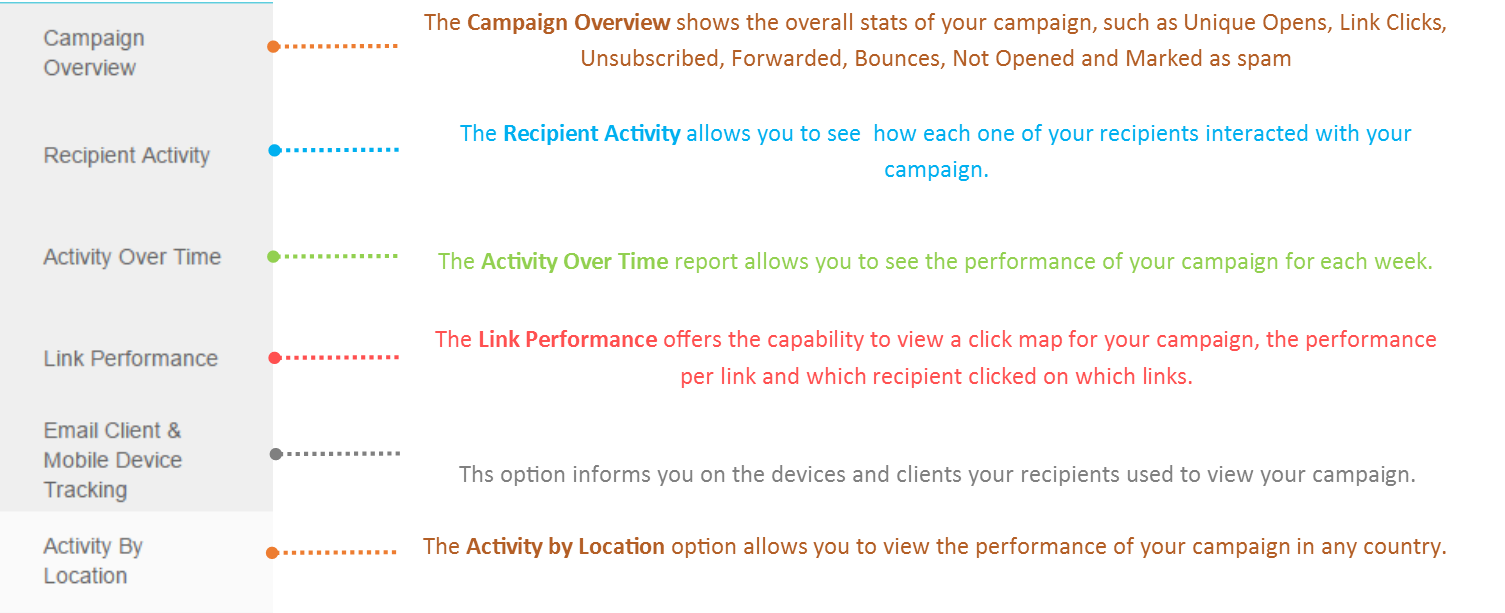 Select any of the email marketing reports' options