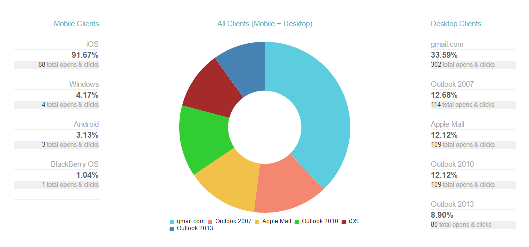Email Client & Mobile Device Tracking Report